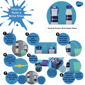 Brita's step by step on how to flush water filers